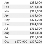 Denver Real Estate News Denver Realtor Reviews Median Price Data October 2015