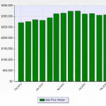 Denver Real Estate News Denver Realtor Reviews Median Price Chart October 2015