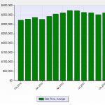 Denver Real Estate News Denver Realtor Reviews Average Price Chart October 2015
