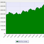 Denver Real Estate News Denver Realtor Reviews Average Price Chart October 2015 5 Year