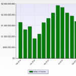 Denver Real Estate News Denver Realtor Reviews Sales Volume Chart October 2015