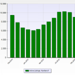 Denver Real Estate News Denver Realtor Reviews Number Of Listings Chart October 2015