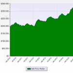 Denver Real Estate News Denver Realtor Reviews Median Price Chart October 2015 5 Year