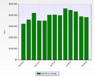 Bible Park Denver Neighborhood Average Home Price Chart October 2015