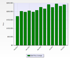 Ruby Hill Denver Neighborhood Average Home Price Chart October 2015
