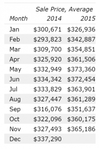 Average Home Sales Price Denver November 2015 12 month data