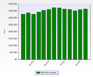 Average Home Sales Price Denver November 2015 12 month