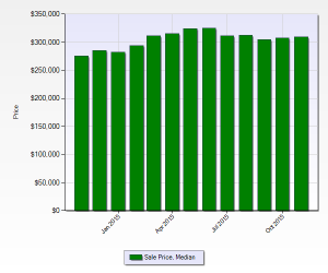 Median Home Sales Price Denver November 2015 12 month