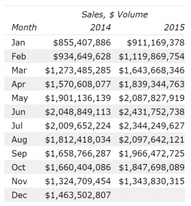 Home Sales Volume Denver November 2015 12 month data