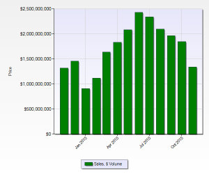 Home Sales Volume Denver November 2015 12 month