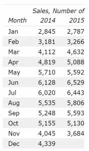 Number Of Home Sales Volume Denver November 2015 12 month data