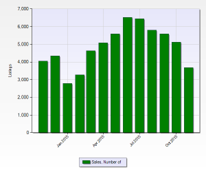 Number Of Home Sales Volume Denver November 2015 12 month