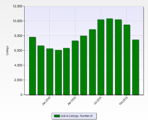 Number Of Homes For Sale In Denver November 2015 12 month