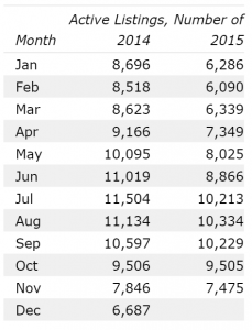 Number Of Homes For Sale In Denver November 2015 12 month data