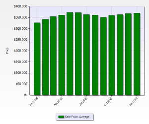 Average Home Price In Denver January 2016