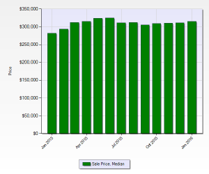 Median Home Price In Denver January 2016