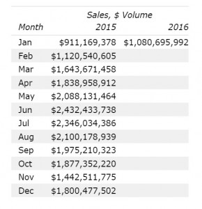 Home Sales Volume In Denver January 2016
