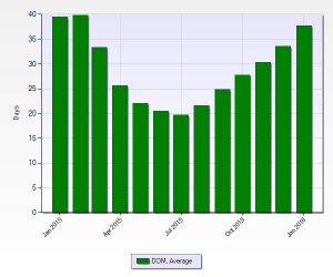 Denver Real Estate Average Days On Market January 2016