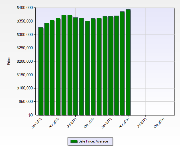 Average Sales Price Chart March 2016