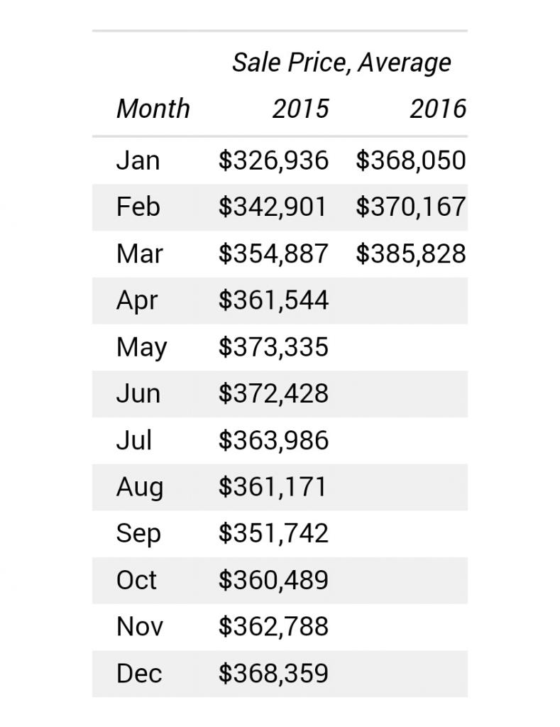 Average Sales Price Data March 2016