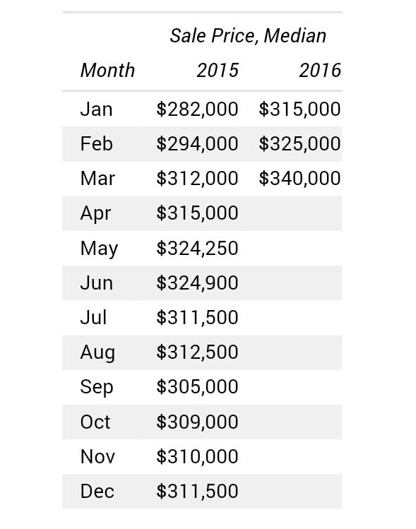 Median Sales Price Data