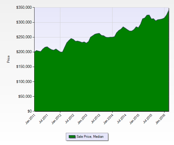 Median Sales Price 5 Year