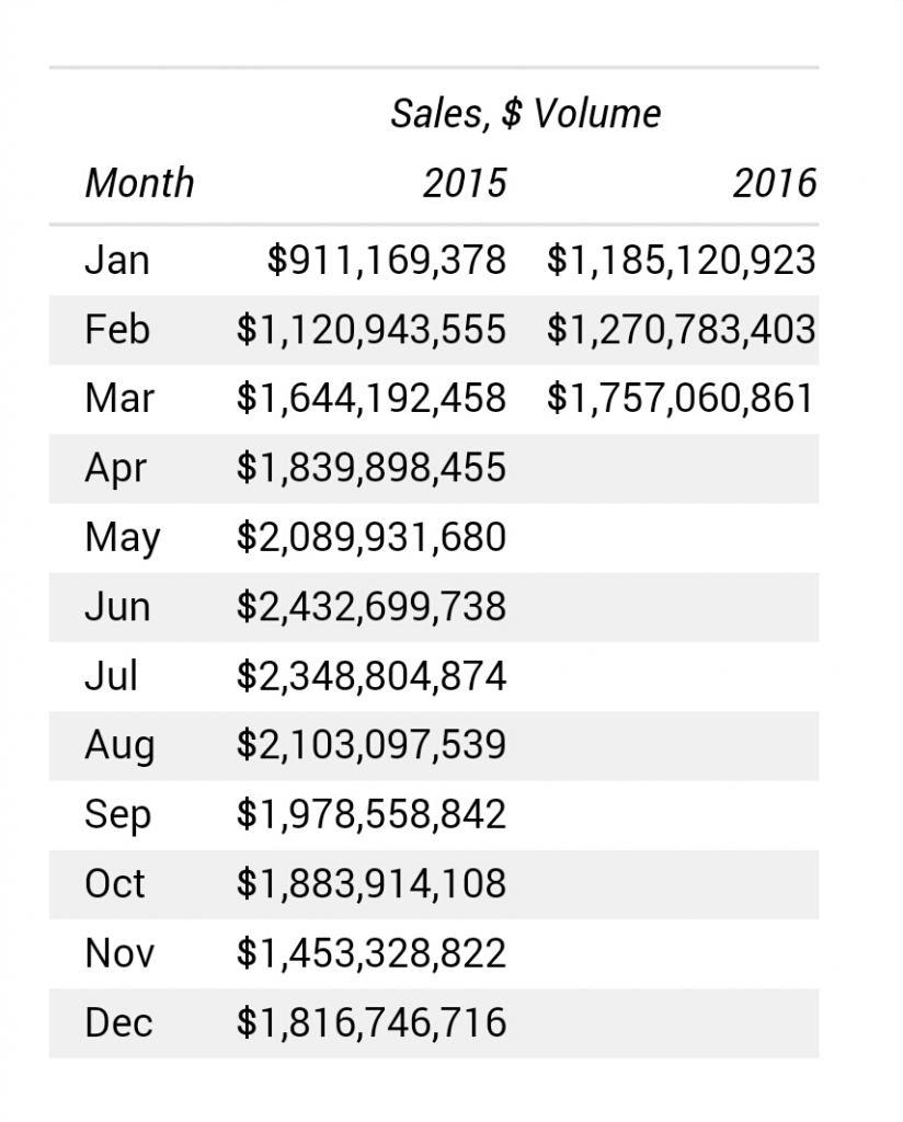 Sales Volume Data March 2016