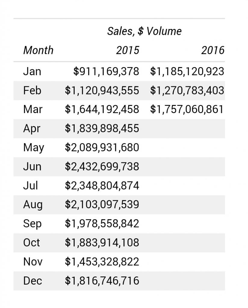 Sales Volume Data March 2016