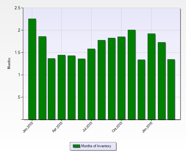 Months Of Inventory Chart March 2016
