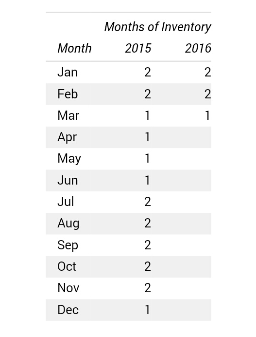 Months Of Inventory Data March 2016