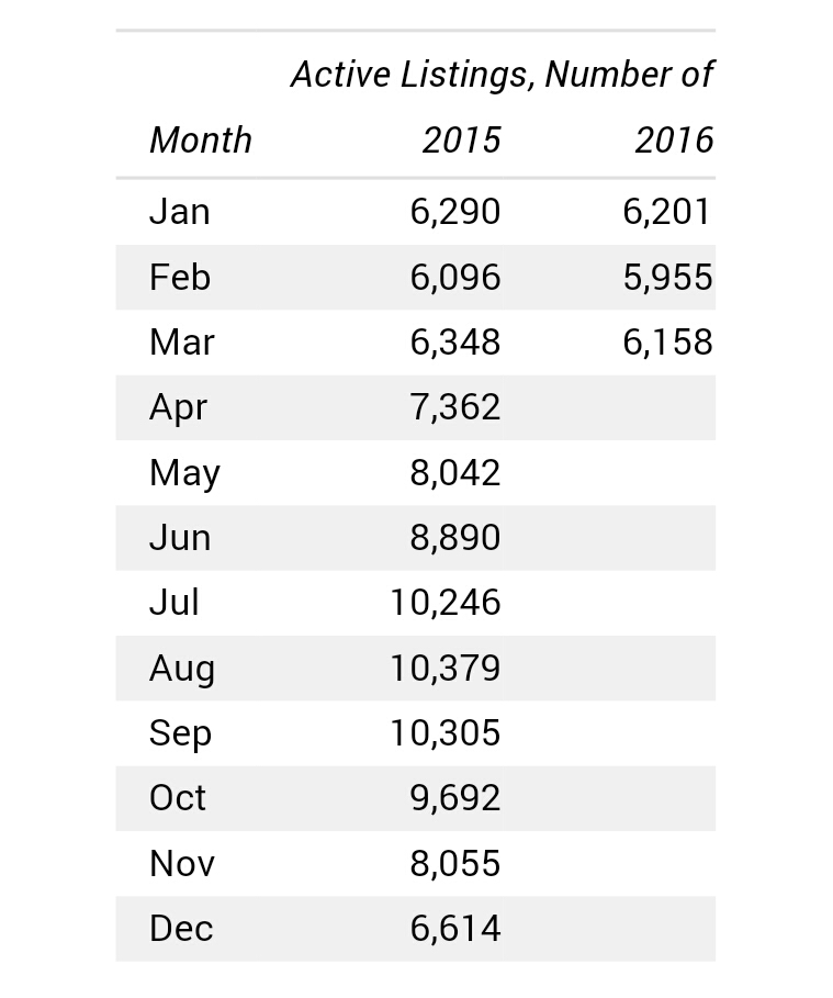 Active Listings Data March 2016