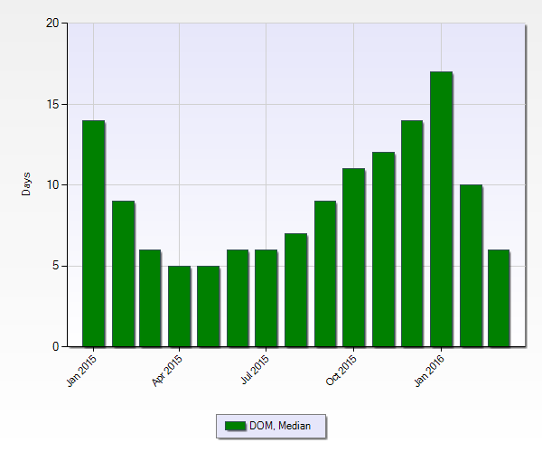 Median Days On Market Chart March 2016