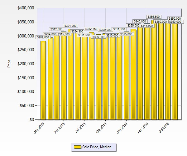 Median Home Price Denver August 2016 12 Month