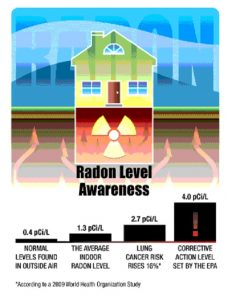 Denver Realtor Reviews Radon Level Awareness