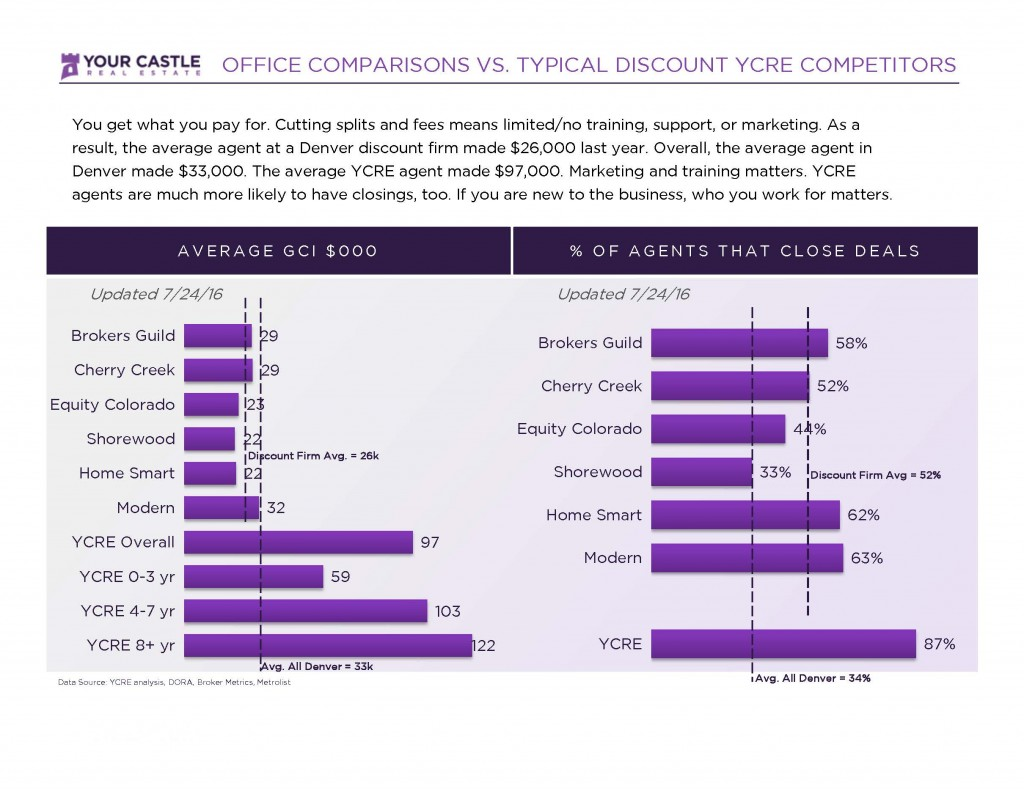 Office vs YCRE comparison YC STAT Page 1 1024x791 You Get What You Pay For!