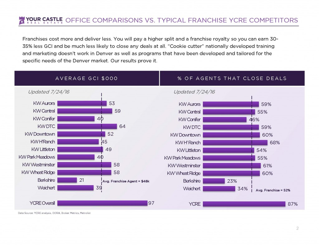 Office vs YCRE comparison YC STAT Page 2 1024x791 You Get What You Pay For!
