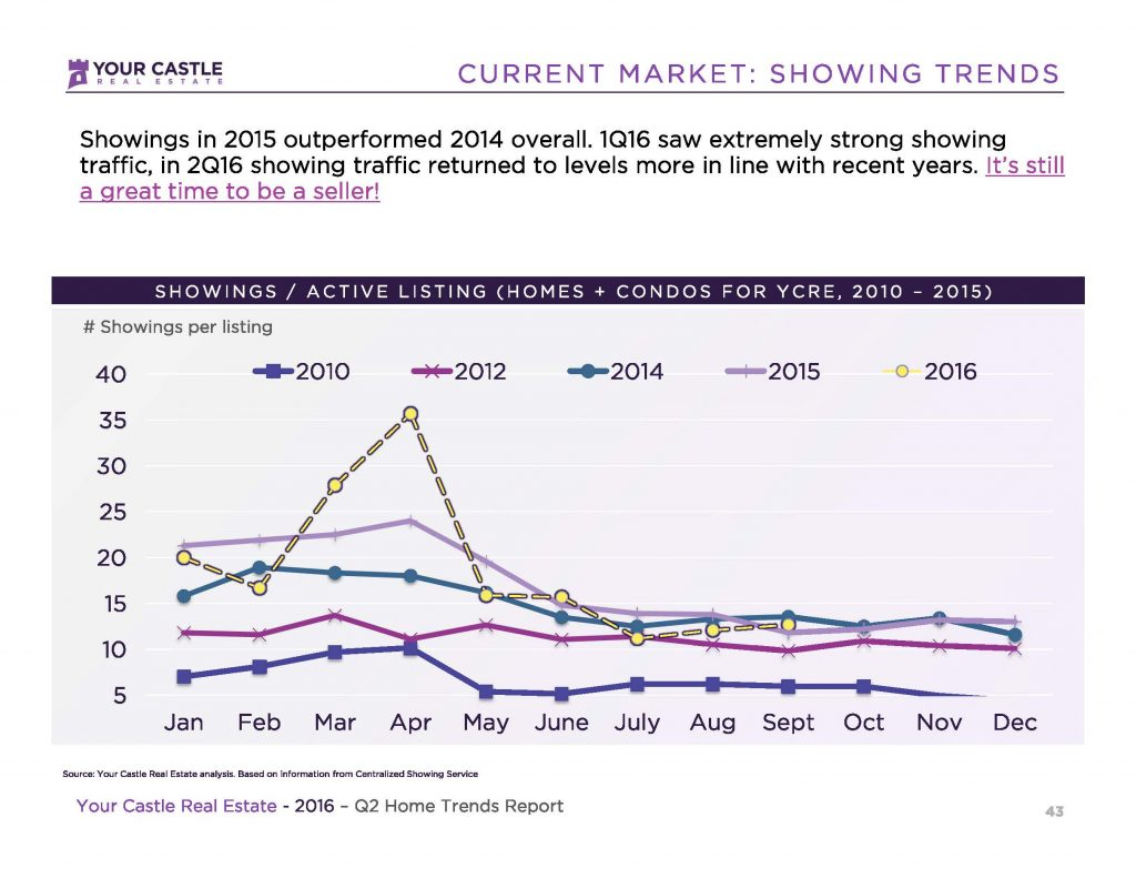 16 1001 Showing Trends 1024x791 2016 3Q Showing Trends & Other Market Data Snip its