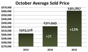 October 2015 Average Sold Price