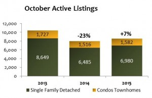 October Housing 2015 active 300x194 Denver Home Prices Rise in October