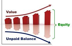 Equity Dynamics