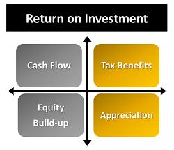 Return on Investment in Real Estate in Denver CO