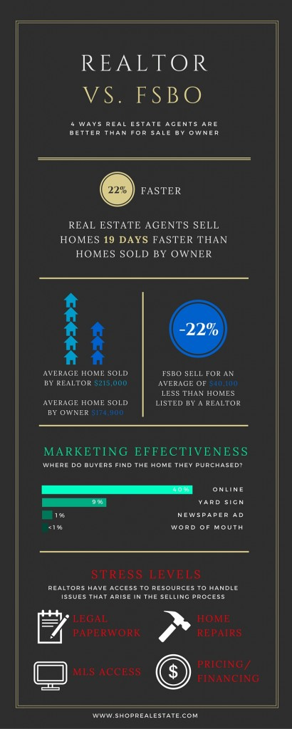 Realtor 410x1024 4 Ways Hiring a Realtor is Better than For Sale By Owner
