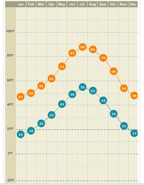 denver weather averages2 Weather in Denver, Colorado