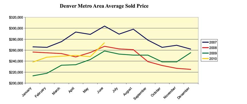 average sold price Home sales prices in Metro Denver since 2007