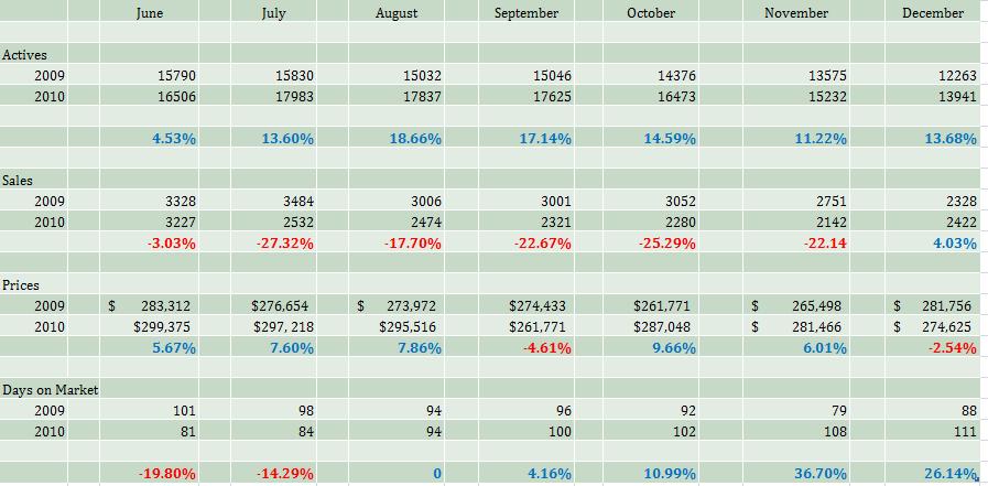 denver real estate update1 How the Denver Real Estate market finished in 2010