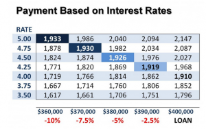 interest 300x188 Look at payments ... not the price