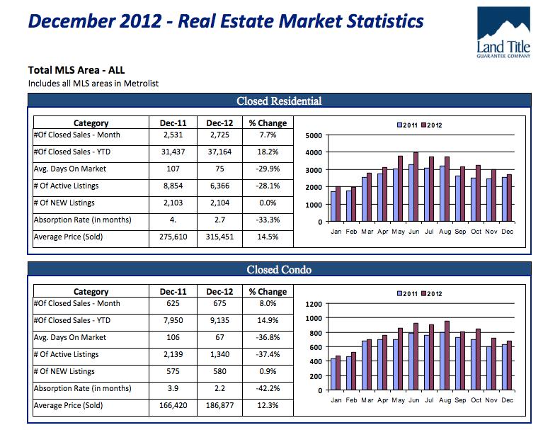 2012 stats December   2012 Real Estate Market Update