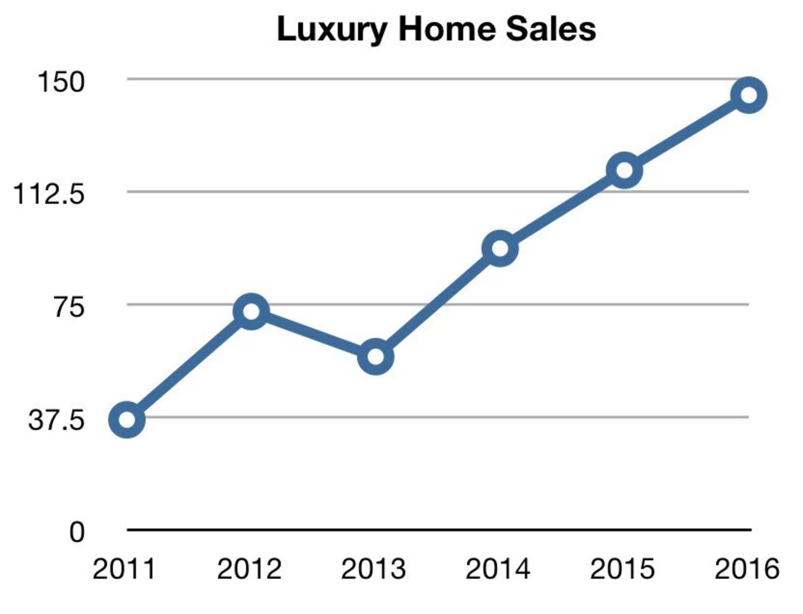 Madeline Properties Luxury Home Sales Are Up In Denver
