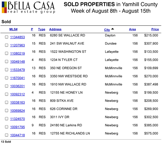 Sold5751 Sold and Pending Properties in Yamhill County