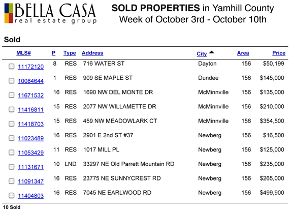 Sold575 Sold and Pending Properties in Yamhill County